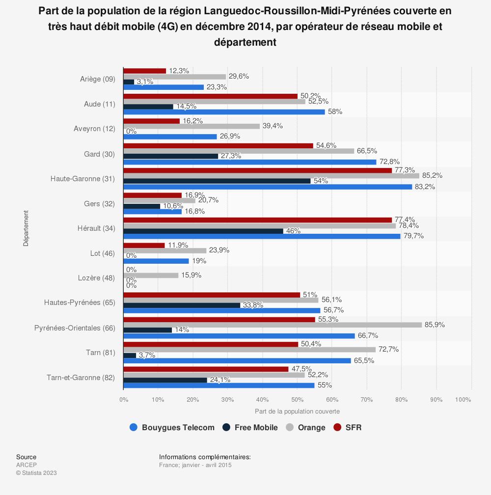 Statistique: Part de la population de la région Languedoc-Roussillon-Midi-Pyrénées couverte en très haut débit mobile (4G) en décembre 2014, par opérateur de réseau mobile et département | Statista