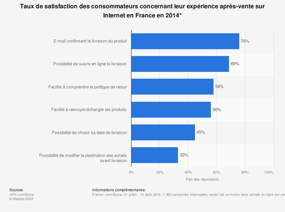 Statistique: Taux de satisfaction des consommateurs concernant leur expérience après-vente sur Internet en France en 2014* | Statista