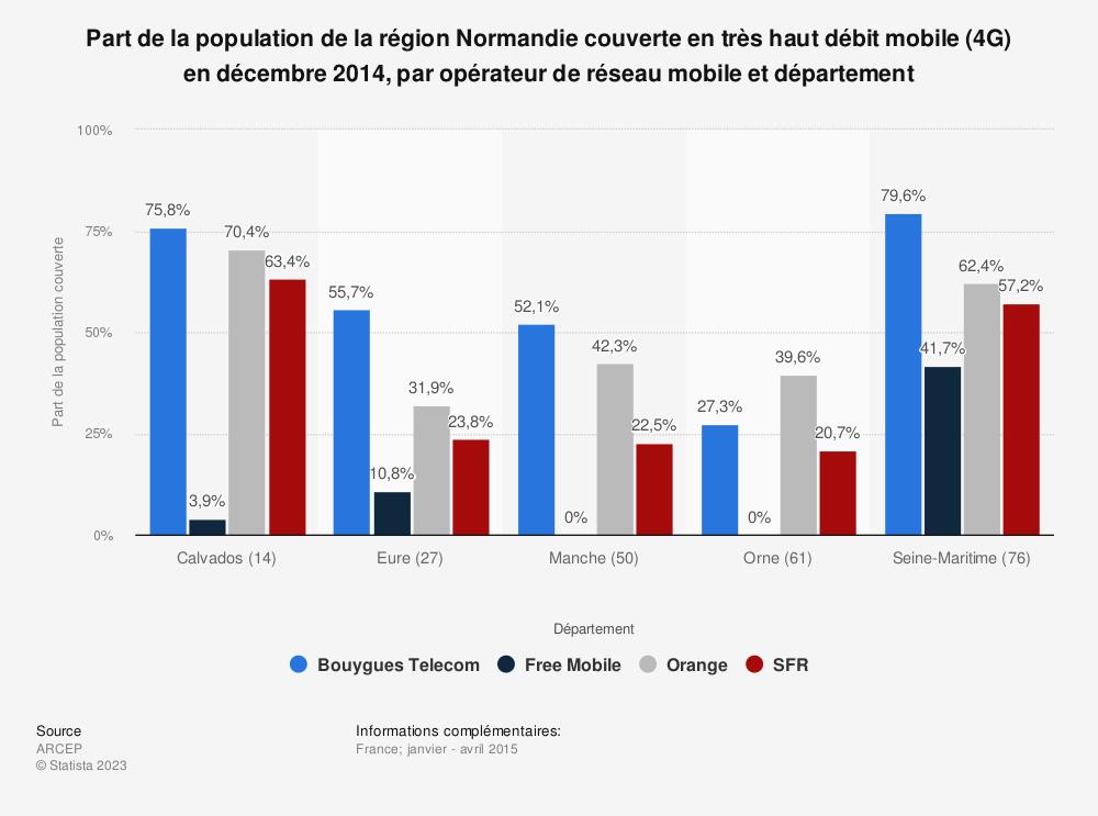 Statistique: Part de la population de la région Normandie couverte en très haut débit mobile (4G) en décembre 2014, par opérateur de réseau mobile et département | Statista