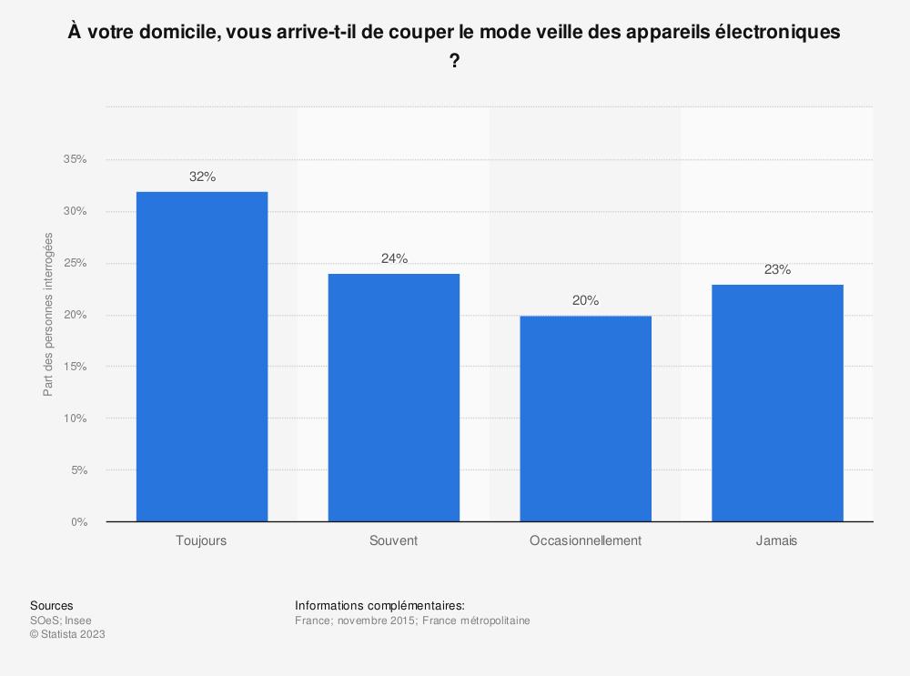Statistique: À votre domicile, vous arrive-t-il de couper le mode veille des appareils électroniques ? | Statista
