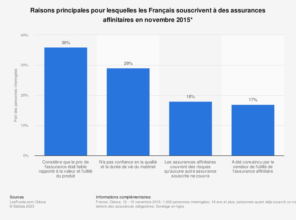 Statistique: Raisons principales pour lesquelles les Français souscrivent à des assurances affinitaires en novembre 2015* | Statista