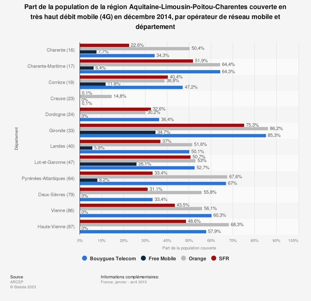 Statistique: Part de la population de la région Aquitaine-Limousin-Poitou-Charentes couverte en très haut débit mobile (4G) en décembre 2014, par opérateur de réseau mobile et département | Statista