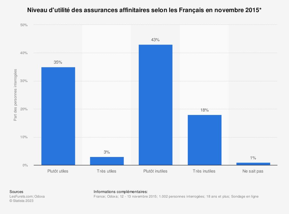 Statistique: Niveau d'utilité des assurances affinitaires selon les Français en novembre 2015* | Statista