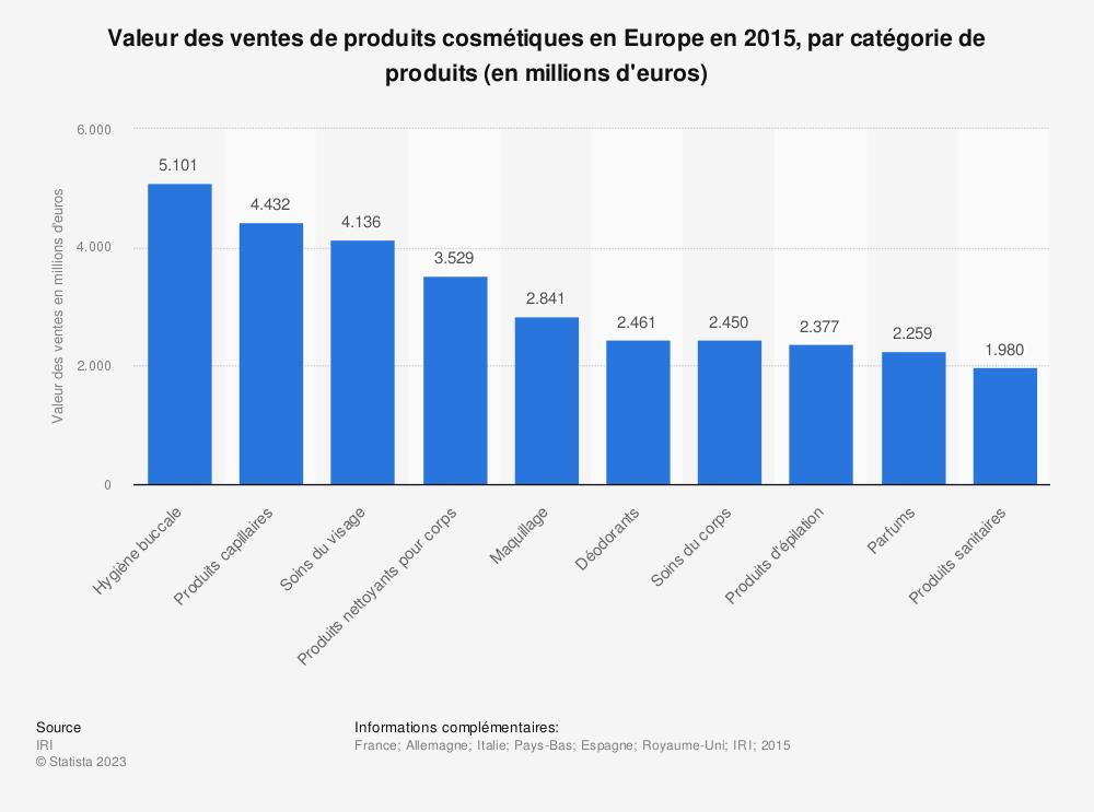 Statistique: Valeur des ventes de produits cosmétiques en Europe en 2015, par catégorie de produits (en millions d'euros) | Statista
