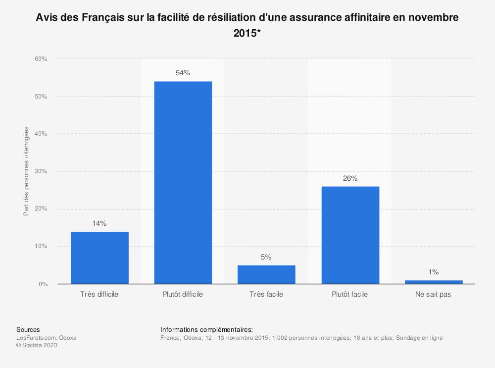 Statistique: Avis des Français sur la facilité de résiliation d'une assurance affinitaire en novembre 2015* | Statista
