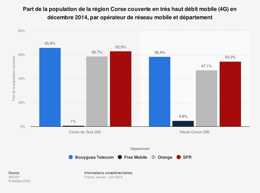 Statistique: Part de la population de la région Corse couverte en très haut débit mobile (4G) en décembre 2014, par opérateur de réseau mobile et département | Statista