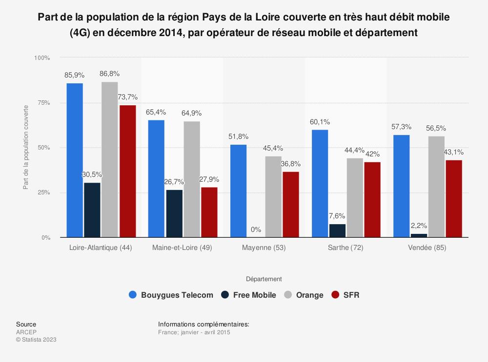 Statistique: Part de la population de la région Pays de la Loire couverte en très haut débit mobile (4G) en décembre 2014, par opérateur de réseau mobile et département | Statista
