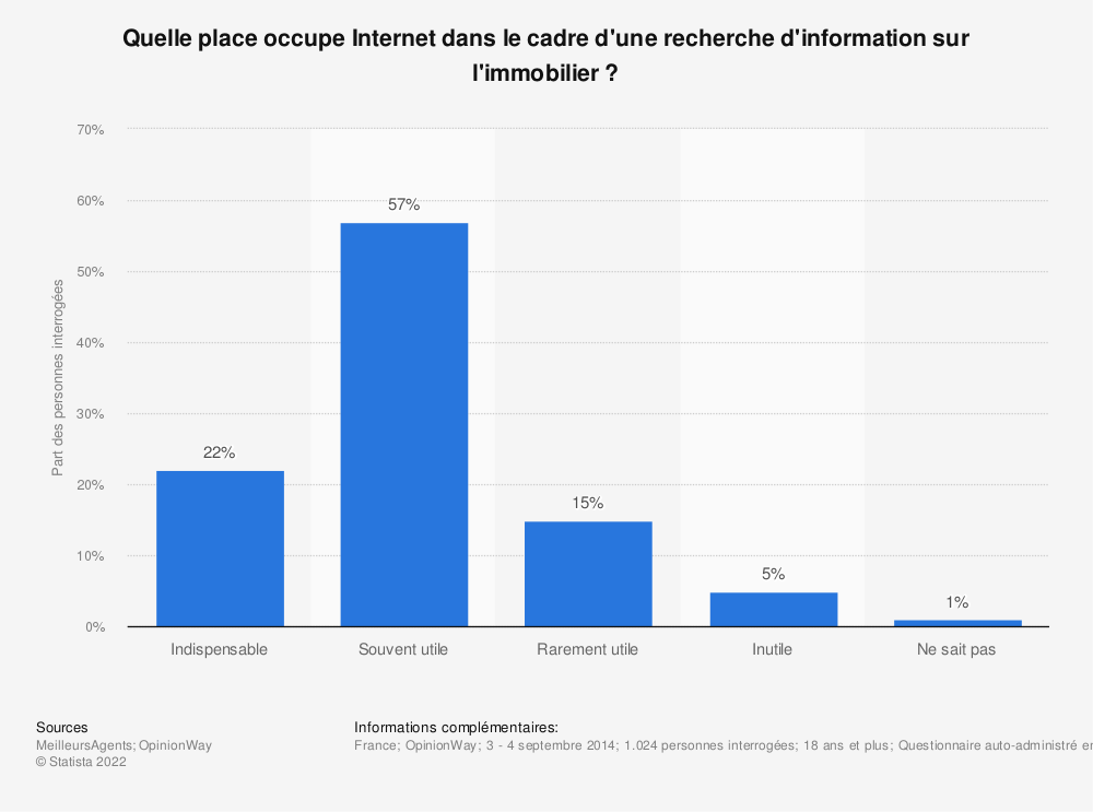 Statistique: Quelle place occupe Internet dans le cadre d'une recherche d'information sur l'immobilier? | Statista