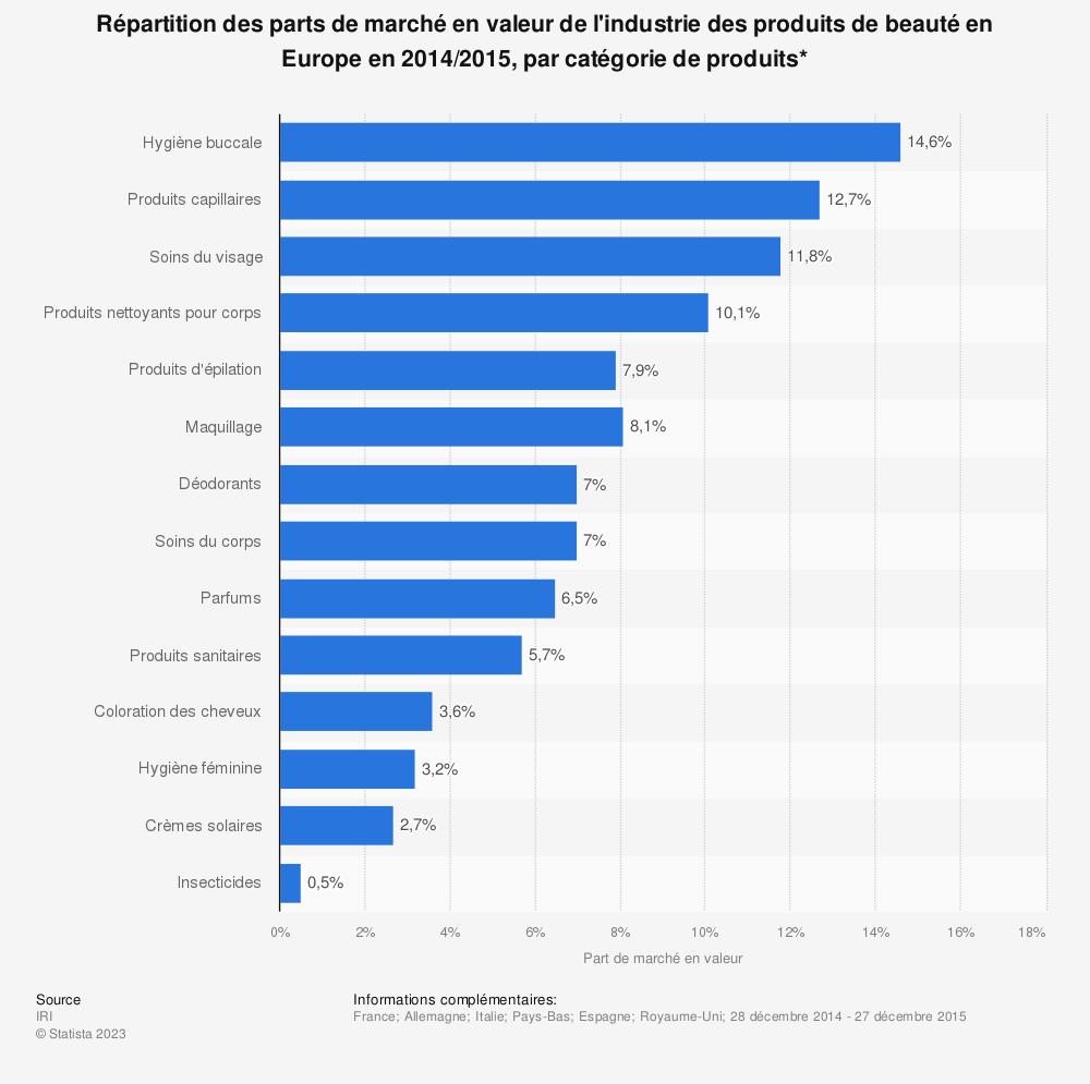 Statistique: Répartition des parts de marché en valeur de l'industrie des produits de beauté en Europe en 2014/2015, par catégorie de produits* | Statista