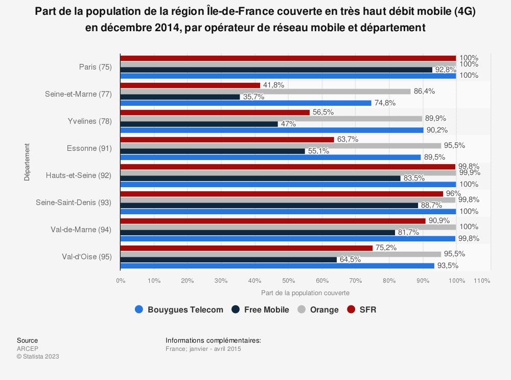 Statistique: Part de la population de la région Île-de-France couverte en très haut débit mobile (4G) en décembre 2014, par opérateur de réseau mobile et département | Statista