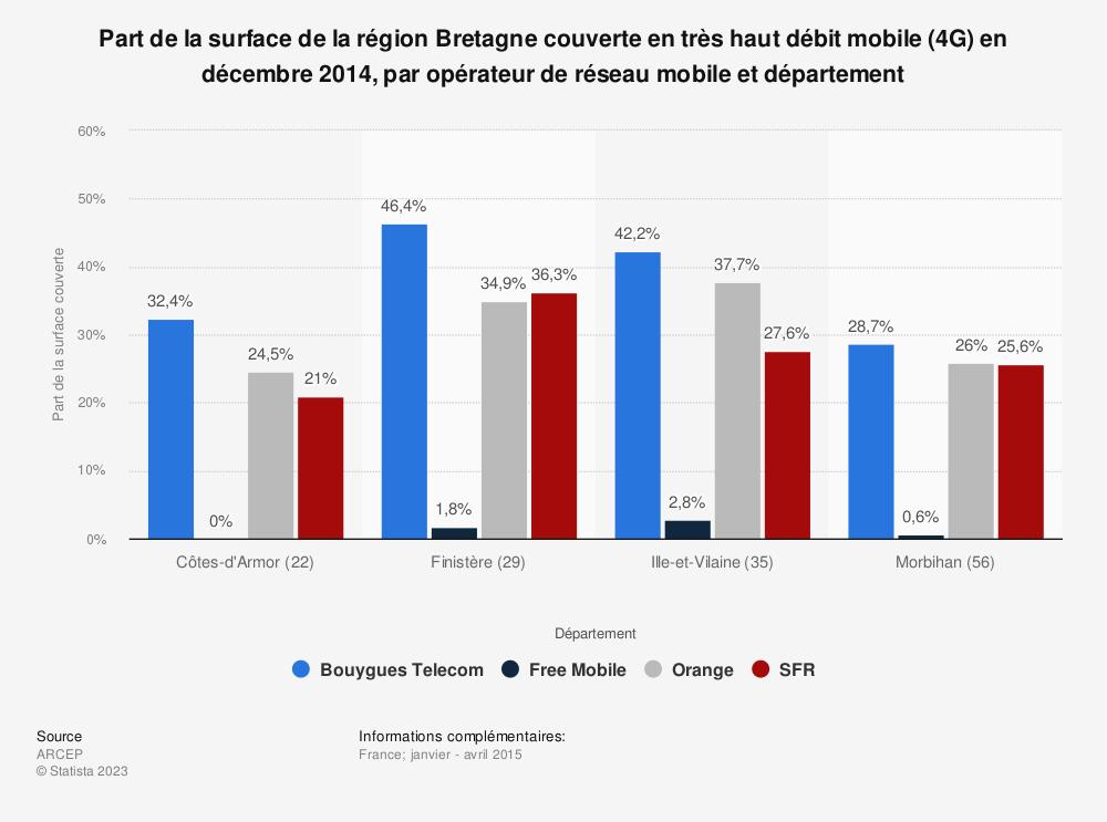 Statistique: Part de la surface de la région Bretagne couverte en très haut débit mobile (4G) en décembre 2014, par opérateur de réseau mobile et département | Statista
