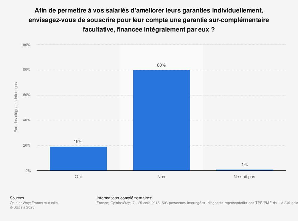 Statistique: Afin de permettre à vos salariés d'améliorer leurs garanties individuellement, envisagez-vous de souscrire pour leur compte une garantie sur-complémentaire facultative, financée intégralement par eux ? | Statista