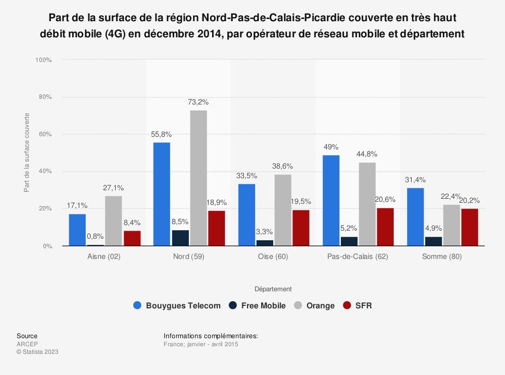 Statistique: Part de la surface de la région Nord-Pas-de-Calais-Picardie couverte en très haut débit mobile (4G) en décembre 2014, par opérateur de réseau mobile et département   Statista