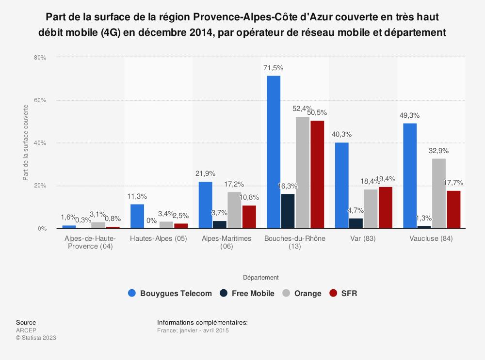 Statistique: Part de la surface de la région Provence-Alpes-Côte d'Azur couverte en très haut débit mobile (4G) en décembre 2014, par opérateur de réseau mobile et département | Statista