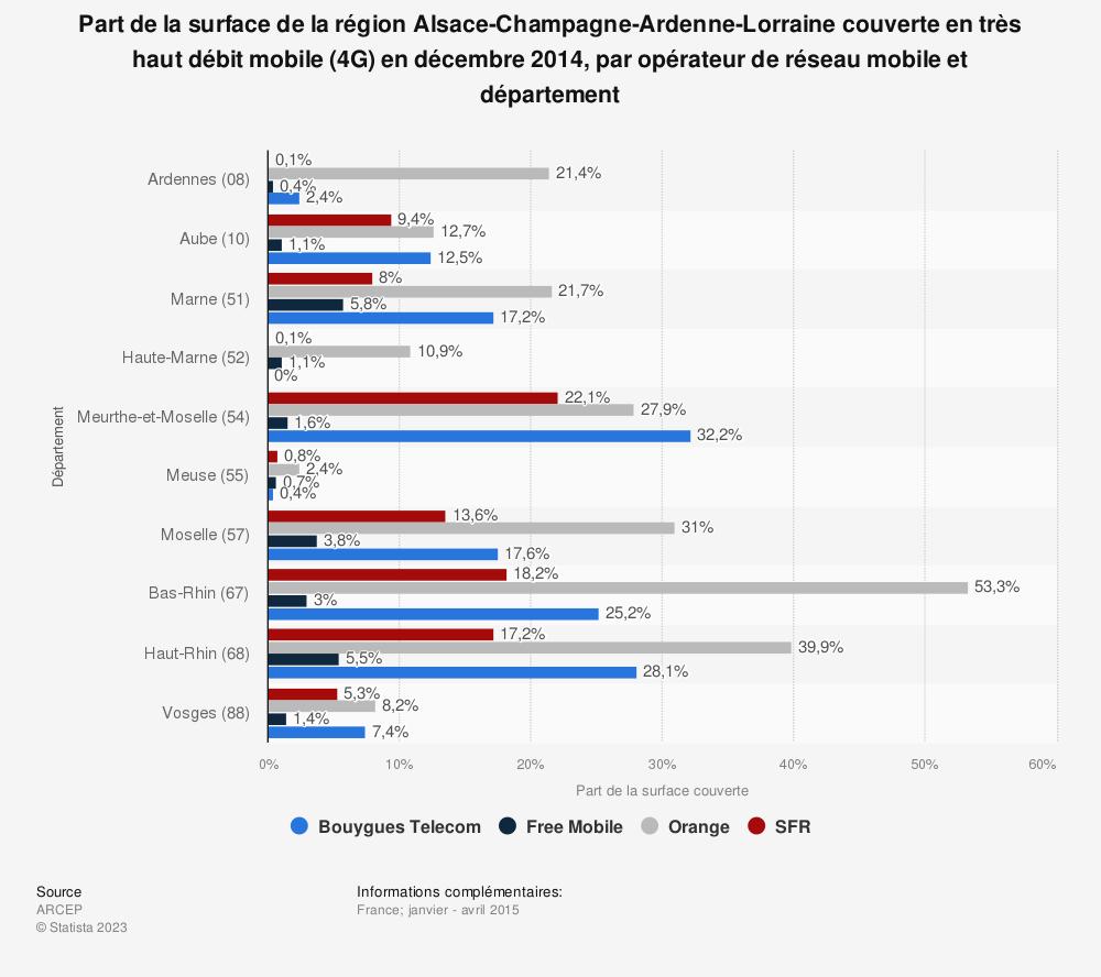 Statistique: Part de la surface de la région Alsace-Champagne-Ardenne-Lorraine couverte en très haut débit mobile (4G) en décembre 2014, par opérateur de réseau mobile et département | Statista