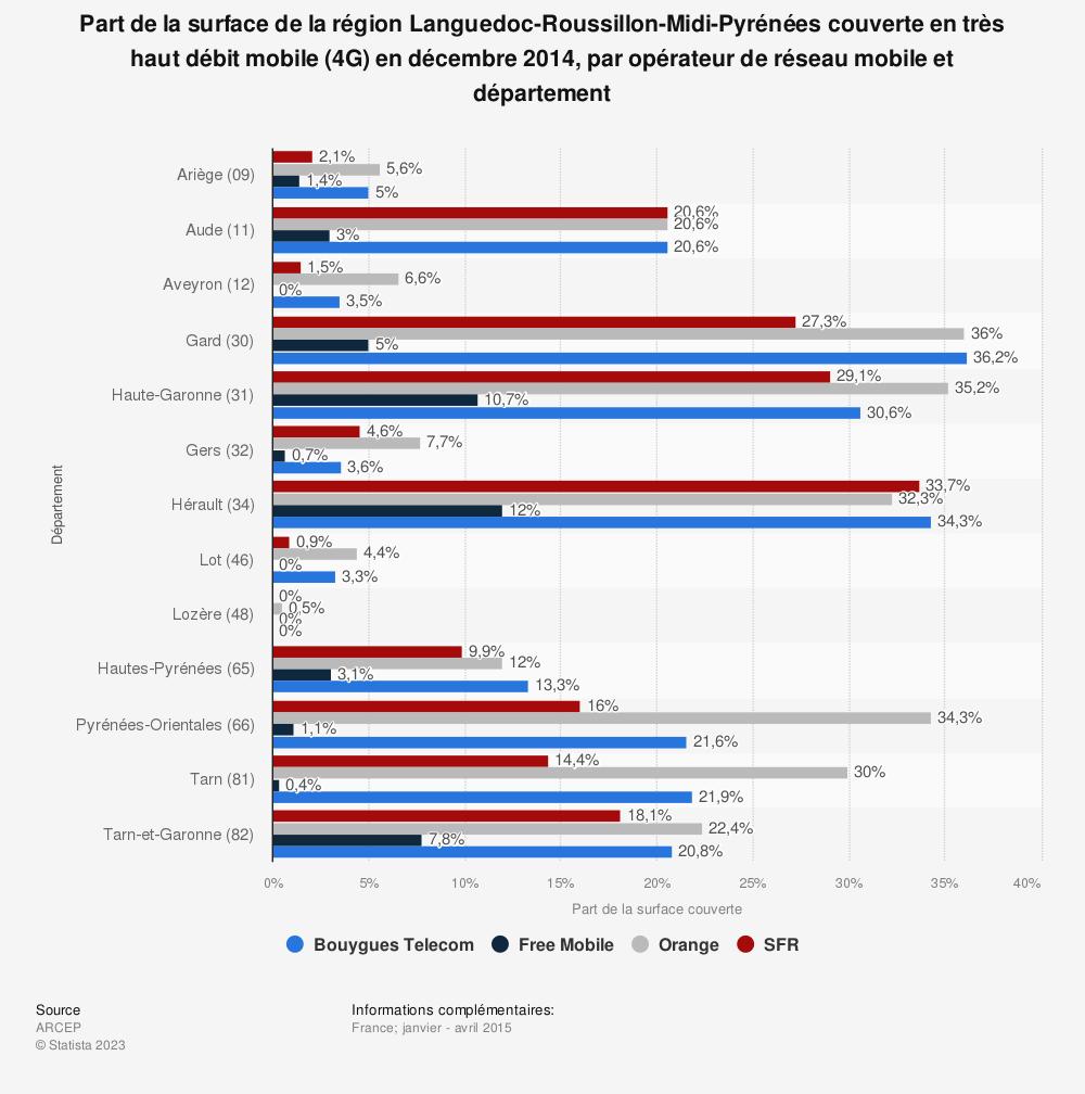 Statistique: Part de la surface de la région Languedoc-Roussillon-Midi-Pyrénées couverte en très haut débit mobile (4G) en décembre 2014, par opérateur de réseau mobile et département | Statista