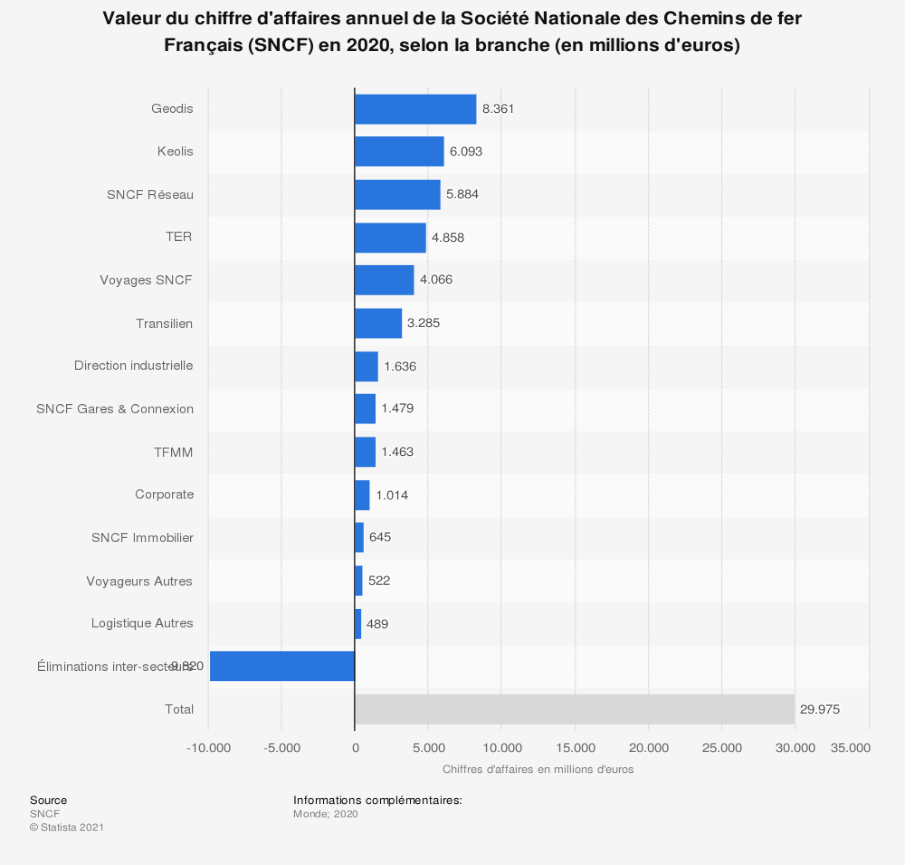 Statistique: Valeur du chiffre d'affaires annuel de la Société Nationale des Chemins de fer Français (SNCF) en 2018, par branche (en millions d'euros) | Statista