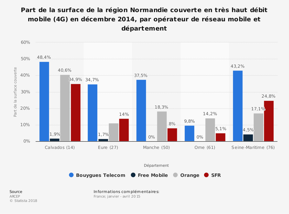 Statistique: Part de la surface de la région Normandie couverte en très haut débit mobile (4G) en décembre 2014, par opérateur de réseau mobile et département | Statista