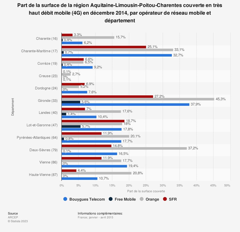 Statistique: Part de la surface de la région Aquitaine-Limousin-Poitou-Charentes couverte en très haut débit mobile (4G) en décembre 2014, par opérateur de réseau mobile et département | Statista