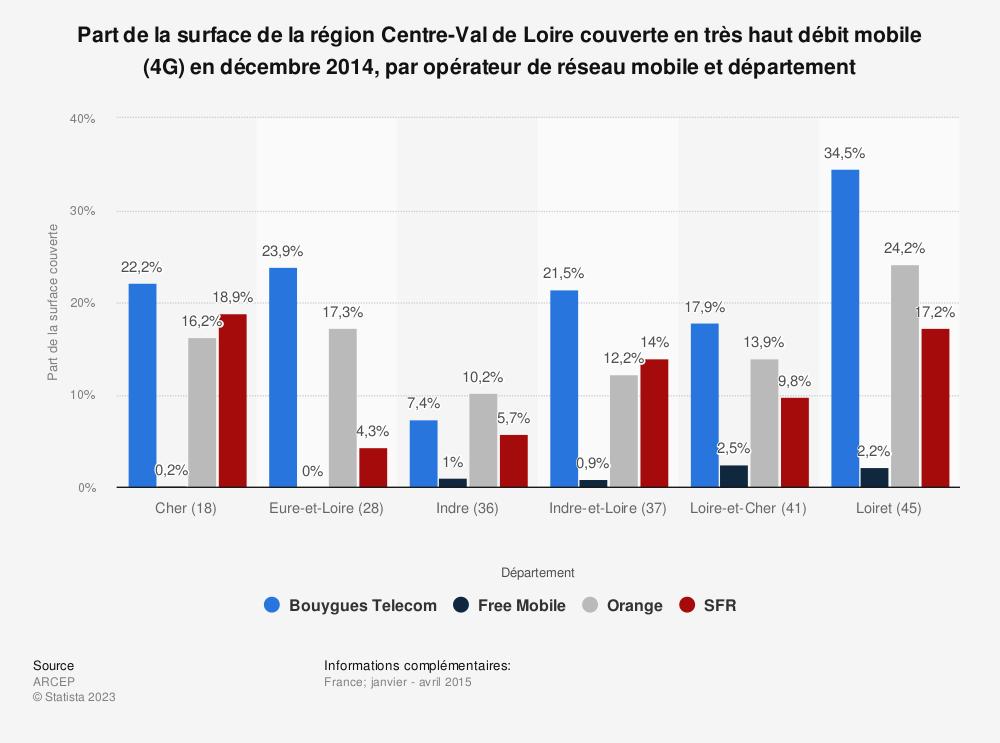 Statistique: Part de la surface de la région Centre-Val de Loire couverte en très haut débit mobile (4G) en décembre 2014, par opérateur de réseau mobile et département | Statista