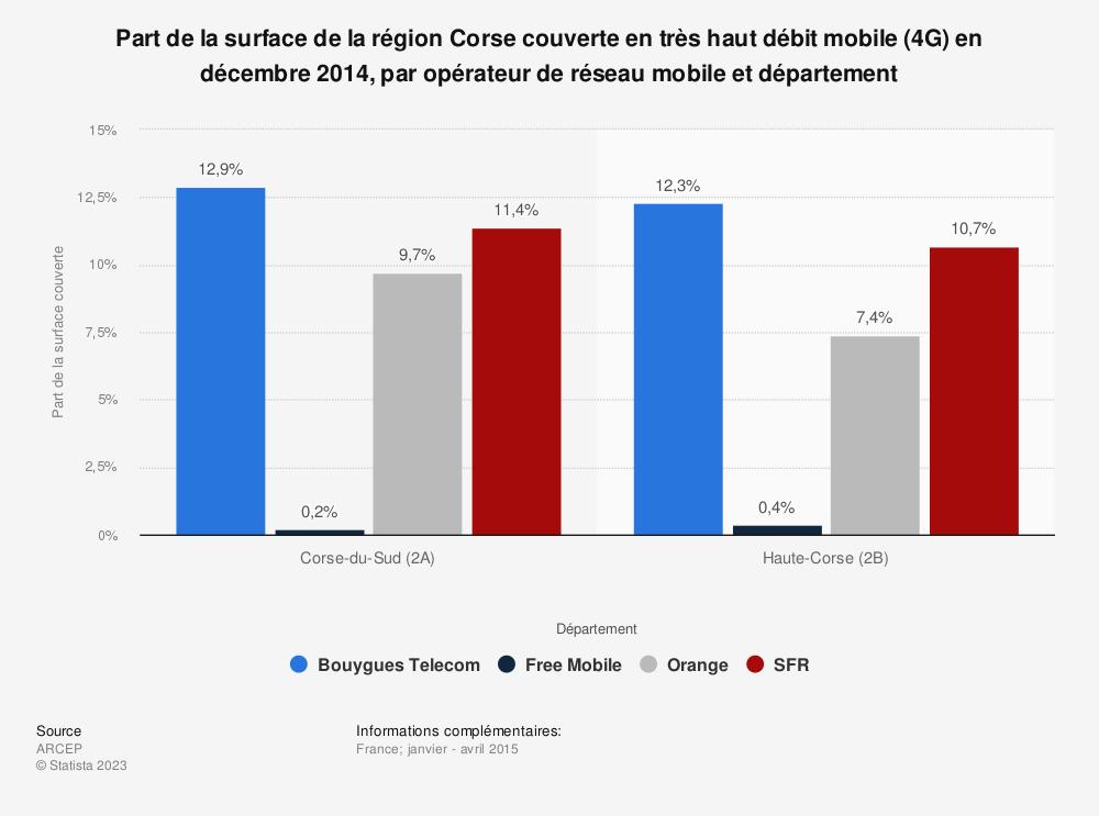 Statistique: Part de la surface de la région Corse couverte en très haut débit mobile (4G) en décembre 2014, par opérateur de réseau mobile et département | Statista