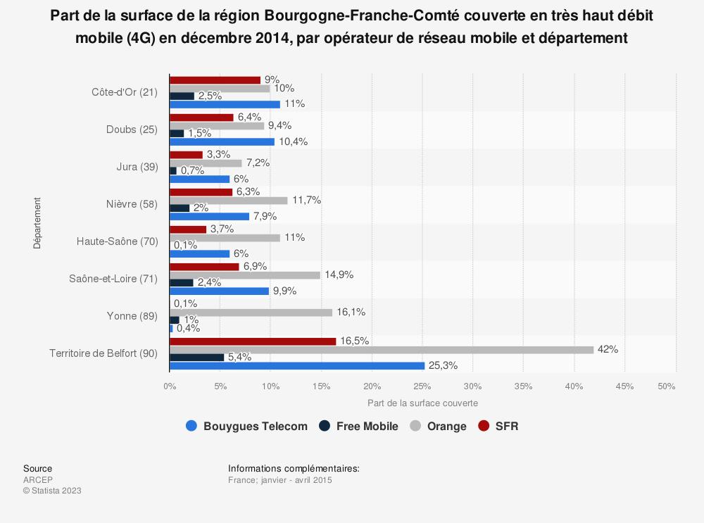 Statistique: Part de la surface de la région Bourgogne-Franche-Comté couverte en très haut débit mobile (4G) en décembre 2014, par opérateur de réseau mobile et département | Statista