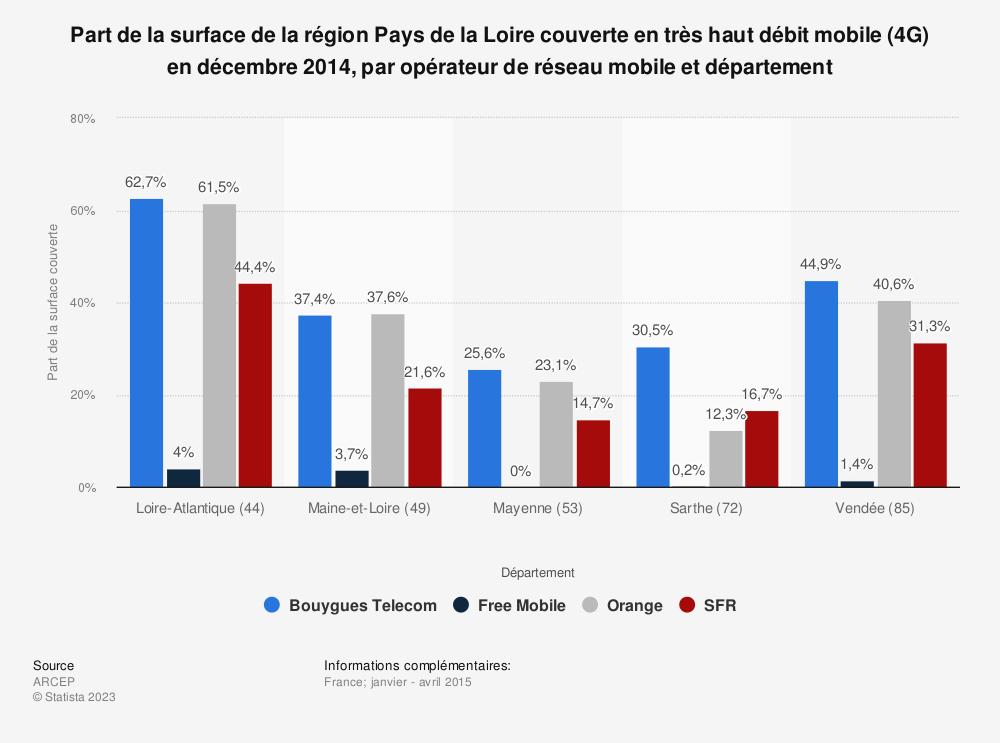 Statistique: Part de la surface de la région Pays de la Loire couverte en très haut débit mobile (4G) en décembre 2014, par opérateur de réseau mobile et département | Statista