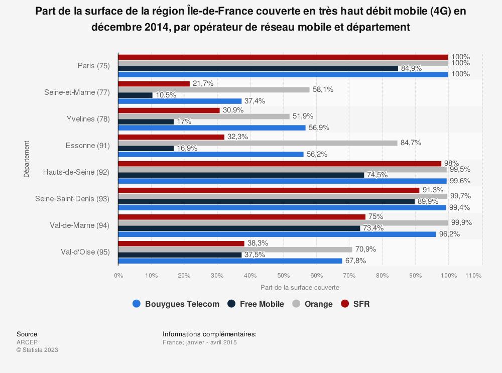 Statistique: Part de la surface de la région Île-de-France couverte en très haut débit mobile (4G) en décembre 2014, par opérateur de réseau mobile et département | Statista