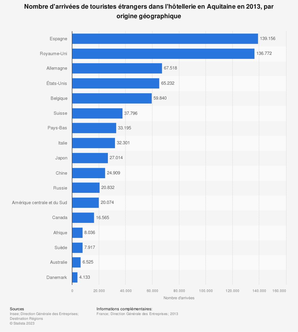 Statistique: Nombre d'arrivées de touristes étrangers dans l'hôtellerie en Aquitaine en 2013, par origine géographique | Statista