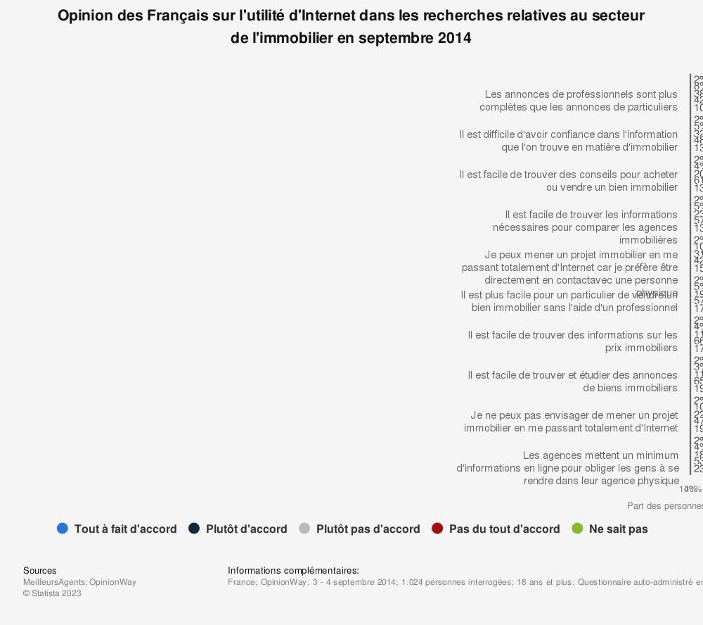 Statistique: Opinion des Français sur l'utilité d'Internet dans les recherches relatives au secteur de l'immobilier en septembre 2014 | Statista