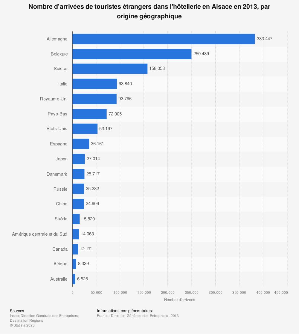 Statistique: Nombre d'arrivées de touristes étrangers dans l'hôtellerie en Alsace en 2013, par origine géographique | Statista