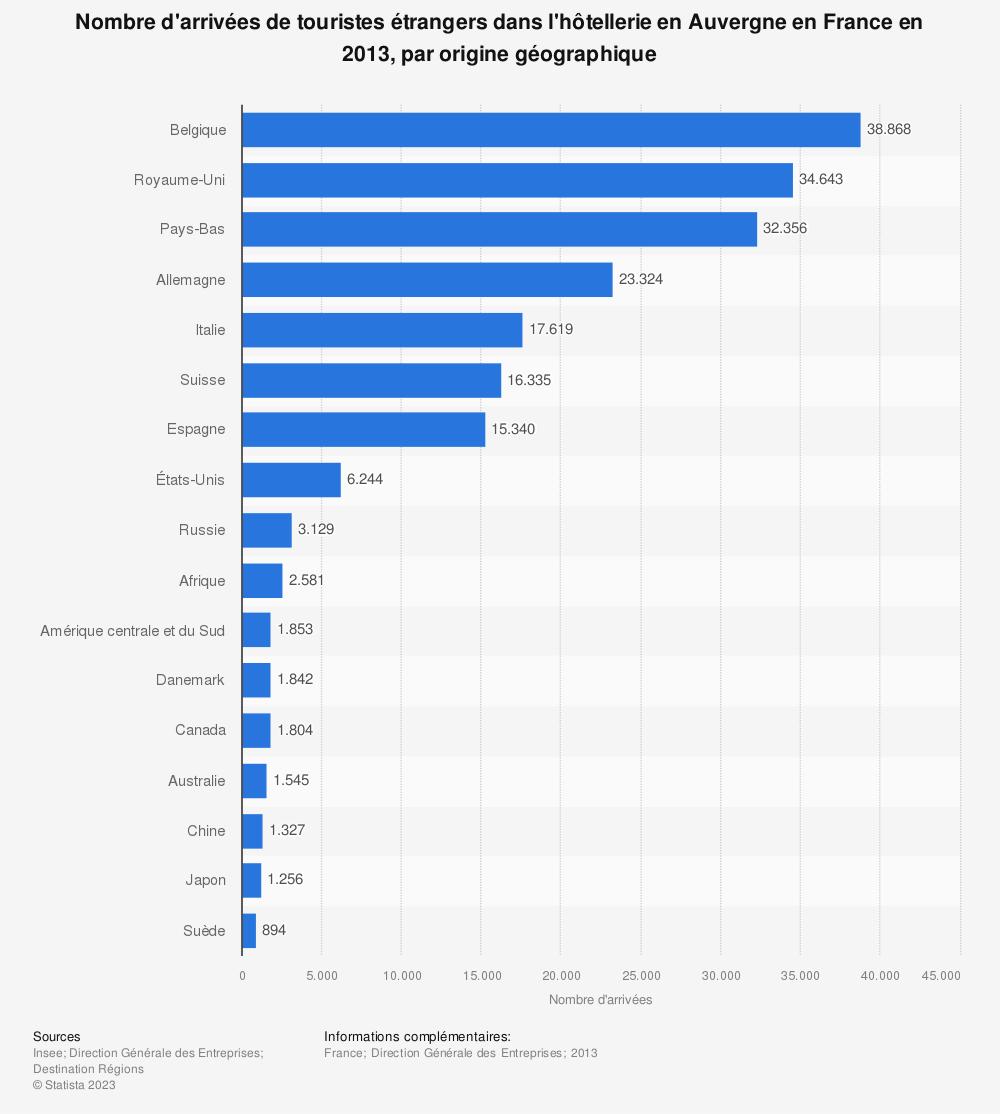 Statistique: Nombre d'arrivées de touristes étrangers dans l'hôtellerie en Auvergne en France en 2013, par origine géographique | Statista