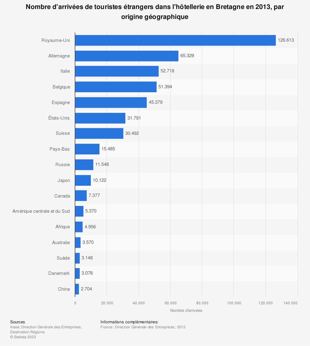 Statistique: Nombre d'arrivées de touristes étrangers dans l'hôtellerie en Bretagne en 2013, par origine géographique | Statista