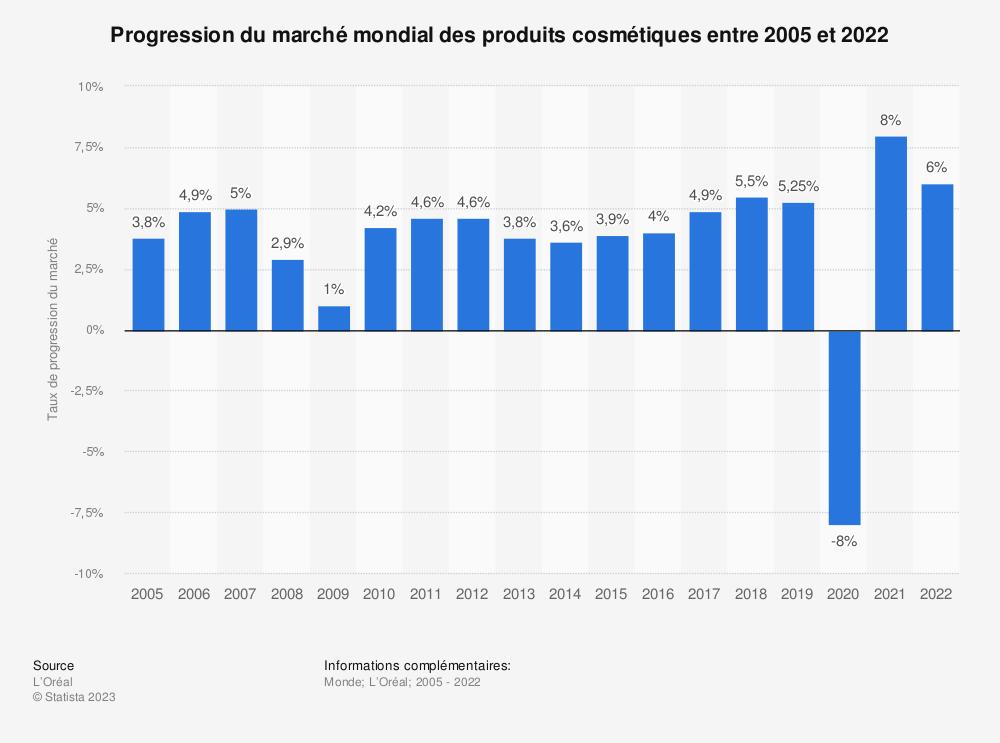 Statistique: Taux de croissance du marché mondial des produits cosmétiques entre 2005 et 2018 | Statista