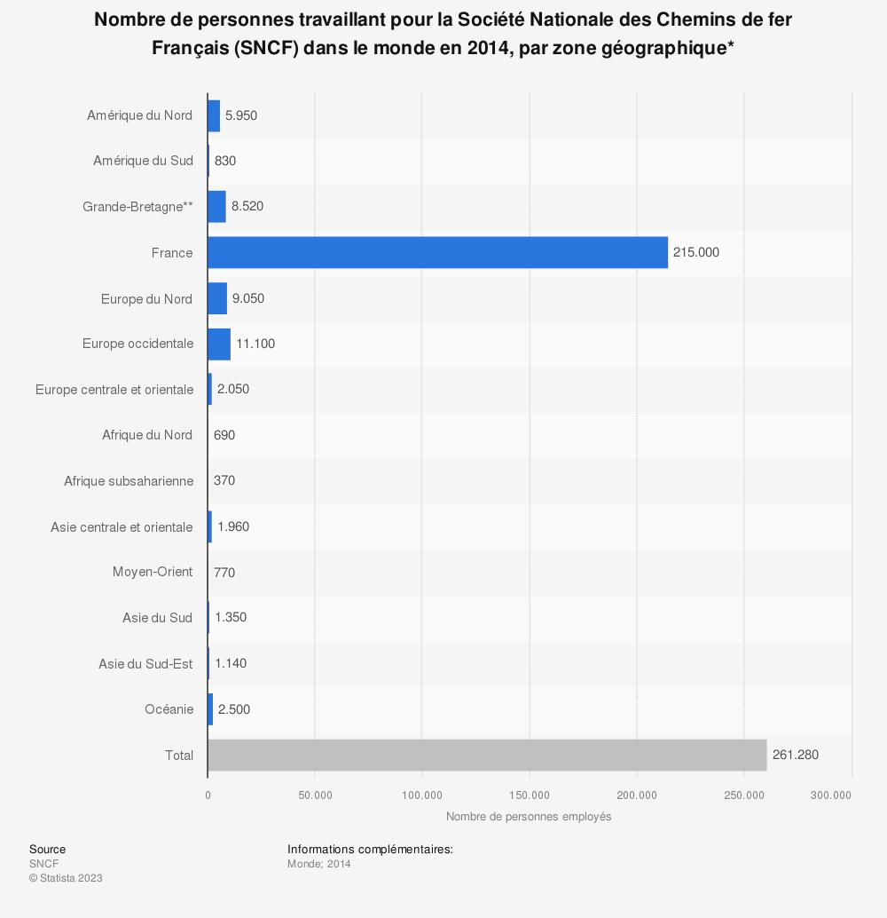Statistique: Nombre de personnes travaillant pour la Société Nationale des Chemins de fer Français (SNCF) dans le monde en 2014, par zone géographique* | Statista