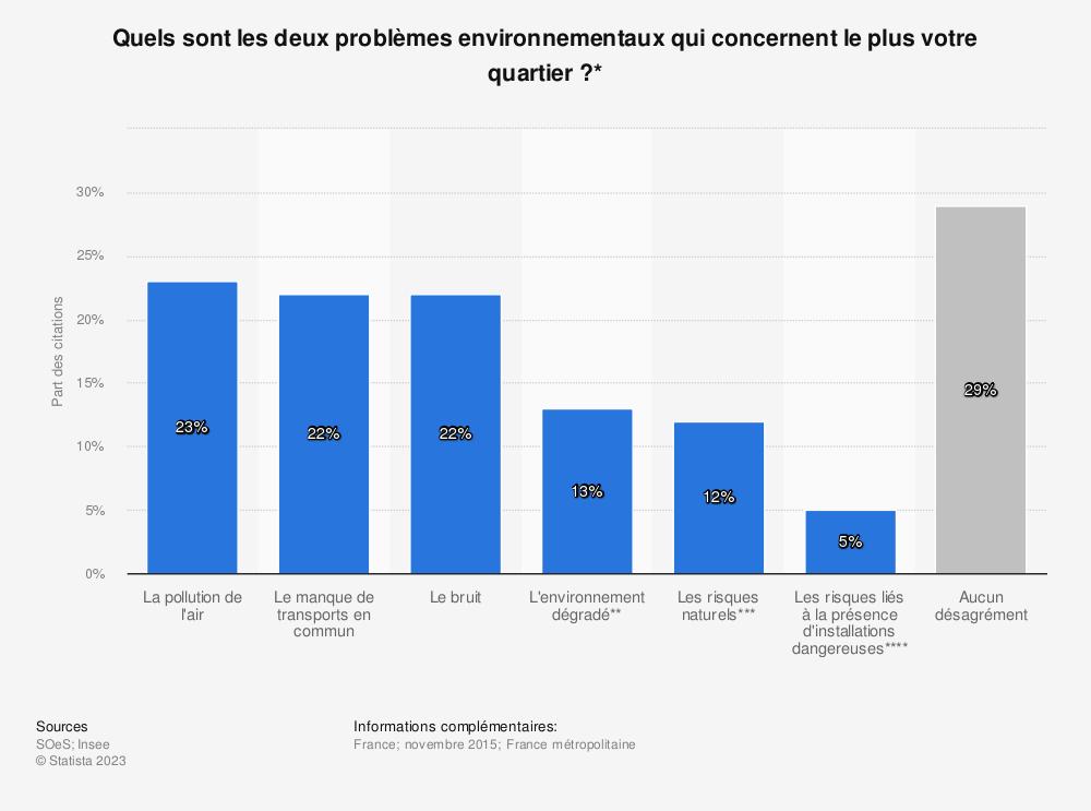 Statistique: Quels sont les deux problèmes environnementaux qui concernent le plus votre quartier ?* | Statista