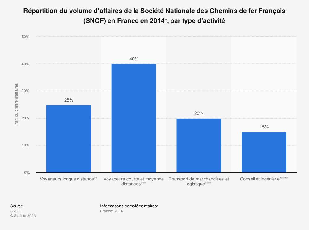 Statistique: Répartition du volume d'affaires de la Société Nationale des Chemins de fer Français (SNCF) en France en 2014*, par type d'activité | Statista