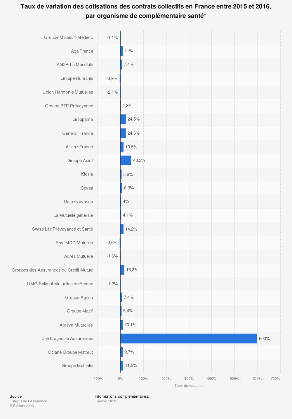 Statistique: Taux de variation des cotisations des contrats collectifs en France entre 2015 et 2016, par organisme de complémentaire santé* | Statista