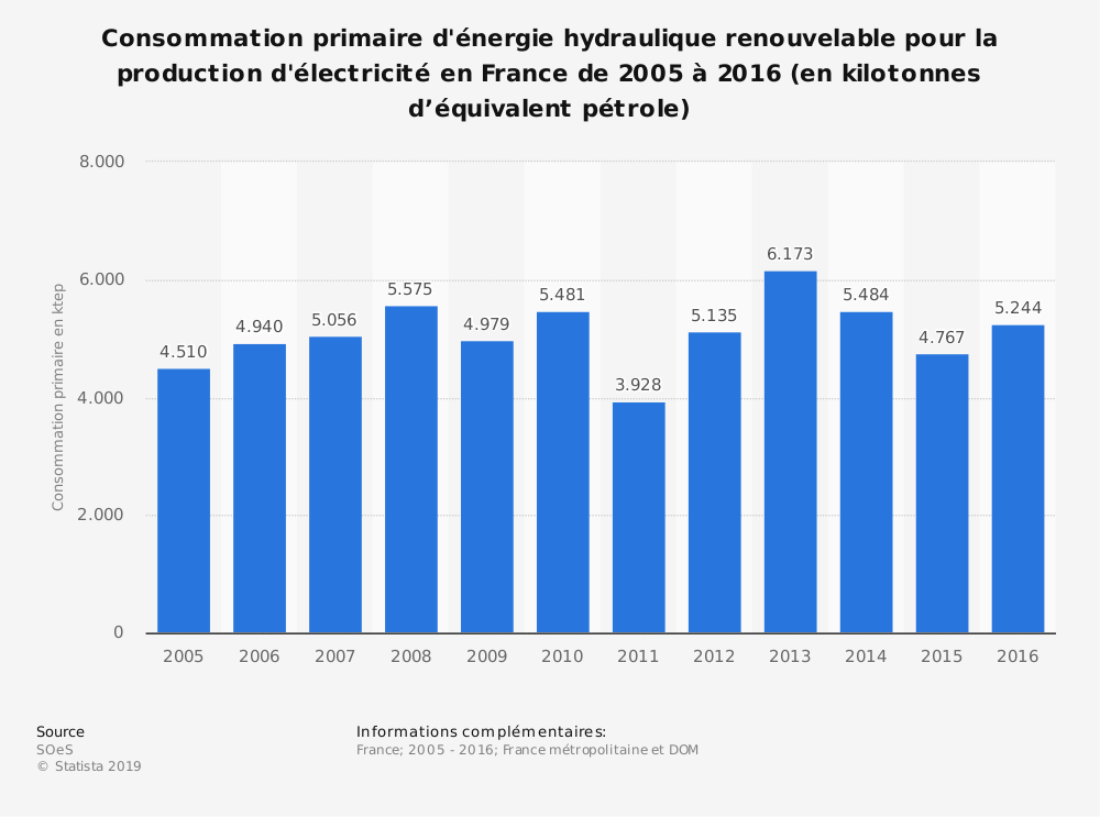 Statistique: Consommation primaire d'énergie hydraulique renouvelable pour la production d'électricité en France de 2005 à 2017 (en kilotonnes d'équivalent pétrole) | Statista