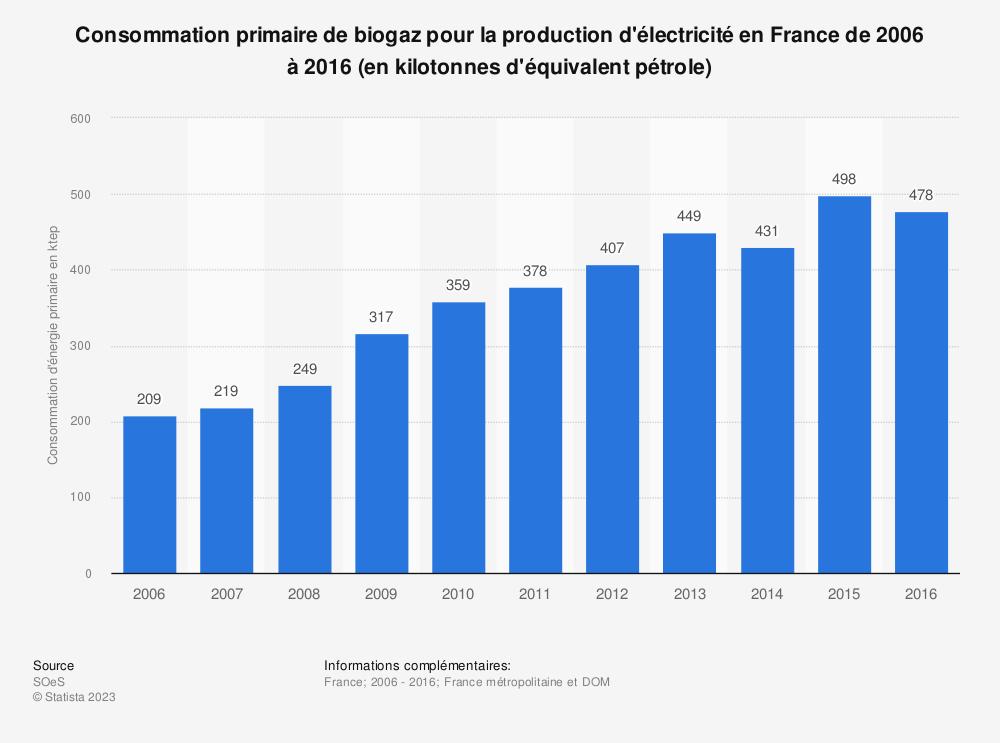 Statistique: Consommation primaire de biogaz pour la production d'électricité en France de 2006 à 2016 (en kilotonnes d'équivalent pétrole) | Statista