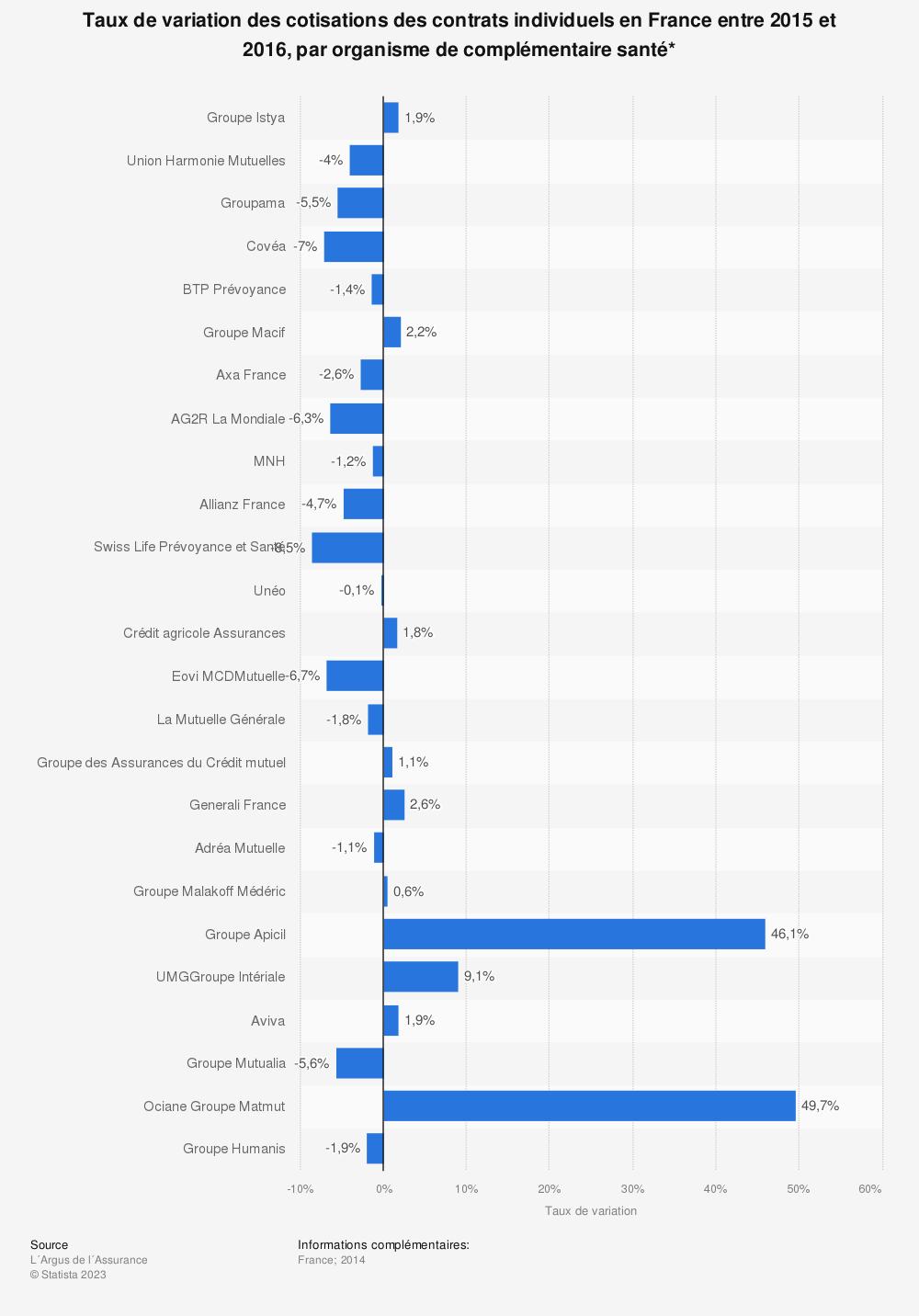 Statistique: Taux de variation des cotisations des contrats individuels en France entre 2015 et 2016, par organisme de complémentaire santé* | Statista