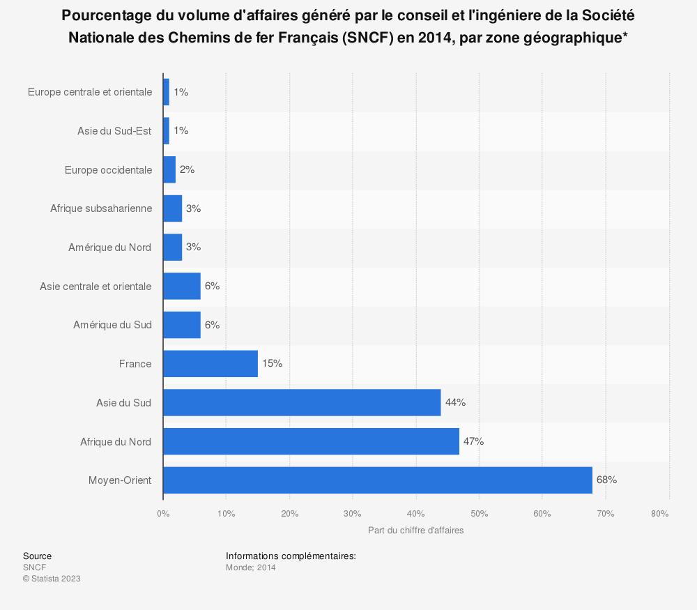 Statistique: Pourcentage du volume d'affaires généré par le conseil et l'ingéniere de la Société Nationale des Chemins de fer Français (SNCF) en 2014, par zone géographique* | Statista