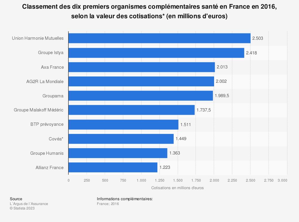 Statistique: Classement des dix premiers organismes complémentaires santé en France en 2015, selon la valeur des cotisations* (en millions d'euros) | Statista