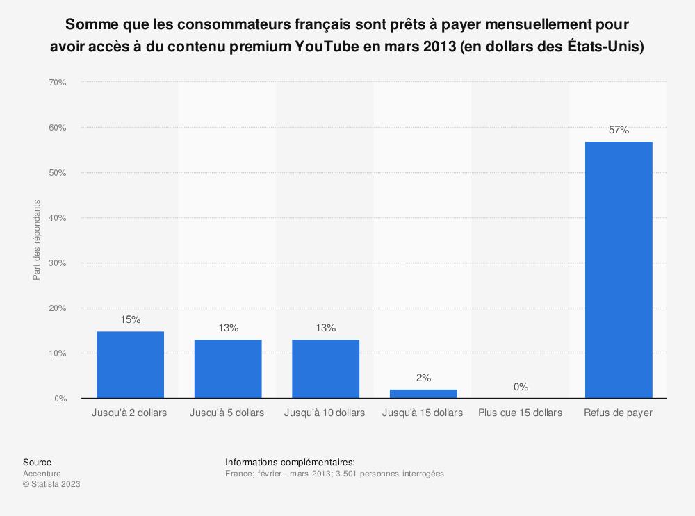Statistique: Somme que les consommateurs français sont prêts à payer mensuellement pour avoir accès à du contenu premium YouTube en mars 2013 (en dollars des États-Unis) | Statista