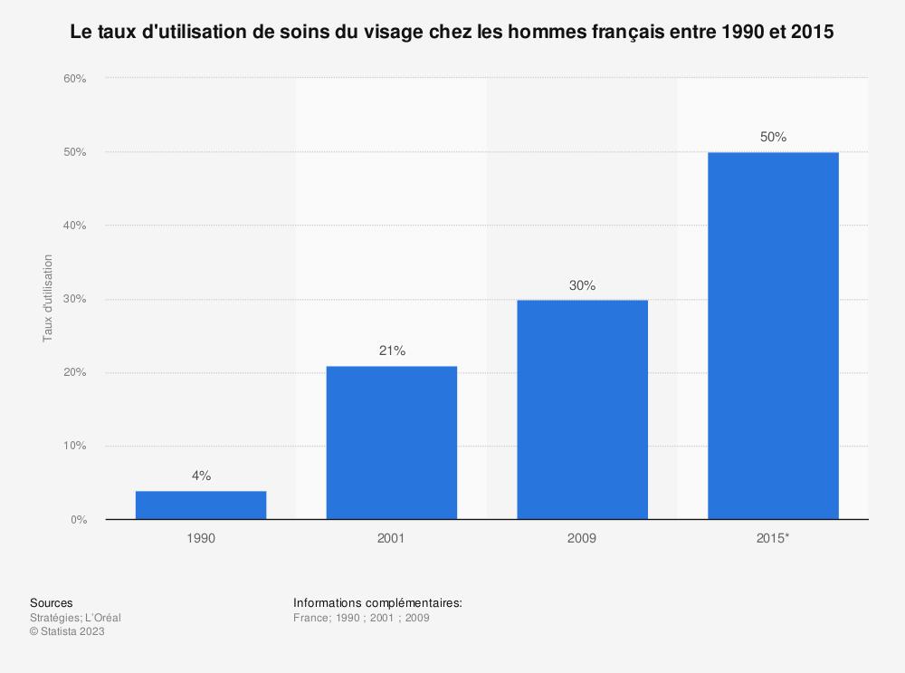 Statistique: Le taux d'utilisation de soins du visage chez les hommes français entre 1990 et 2015 | Statista