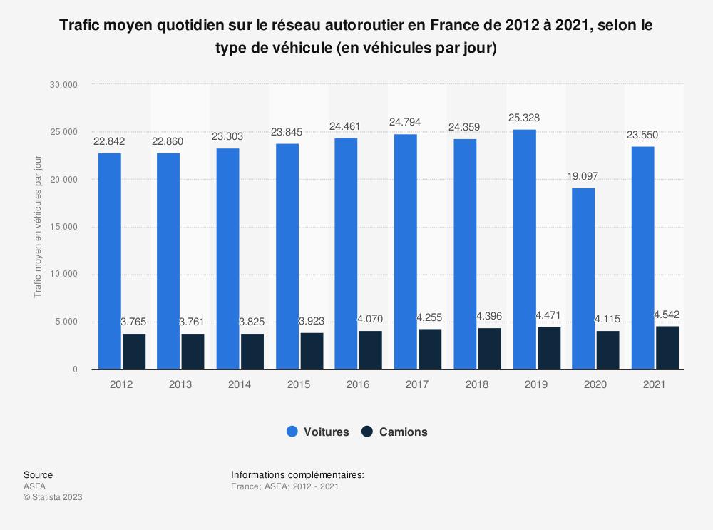 Statistique: Trafic moyen quotidien sur le réseau autoroutier en France de 2012 à 2018, selon le type de véhicule (en véhicules par jour) | Statista