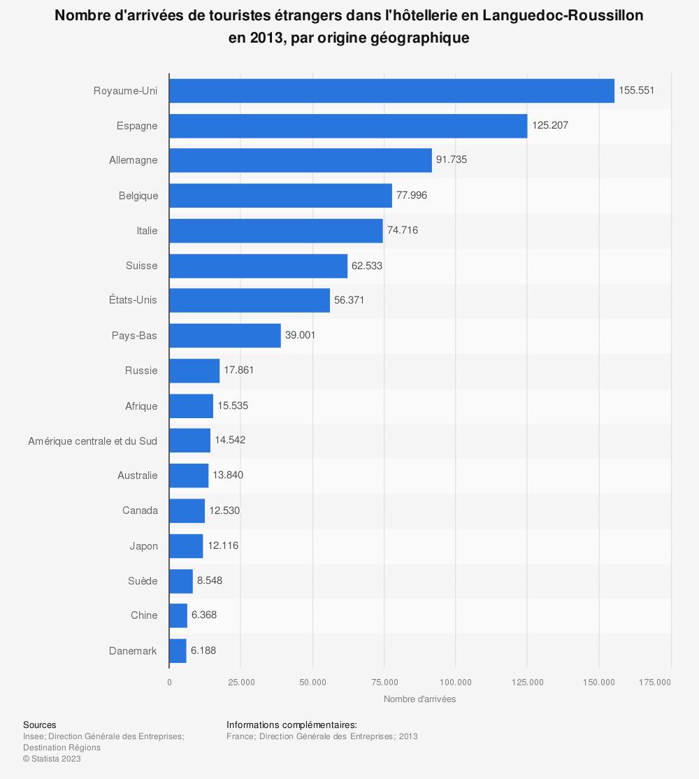 Statistique: Nombre d'arrivées de touristes étrangers dans l'hôtellerie en Languedoc-Roussillon en 2013, par origine géographique | Statista