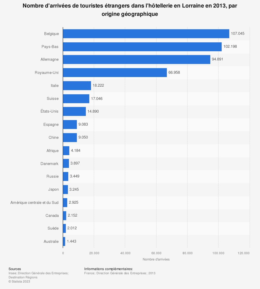 Statistique: Nombre d'arrivées de touristes étrangers dans l'hôtellerie en Lorraine en 2013, par origine géographique | Statista
