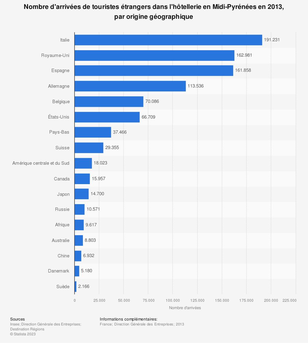 Statistique: Nombre d'arrivées de touristes étrangers dans l'hôtellerie en Midi-Pyrénées en 2013, par origine géographique | Statista