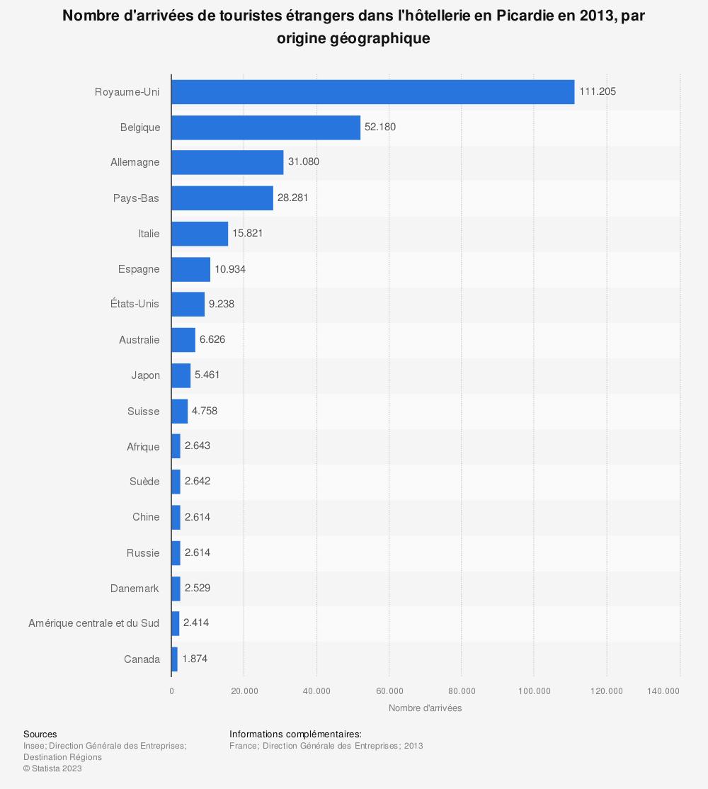 Statistique: Nombre d'arrivées de touristes étrangers dans l'hôtellerie en Picardie en 2013, par origine géographique | Statista